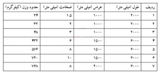 جدول وزنی استاندارد ورق آجدار