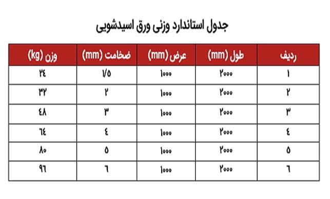 جدول وزنی ورق اسید شویی