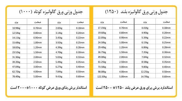 جدول استاندارد وزنی وزن ورق گالوانیزه